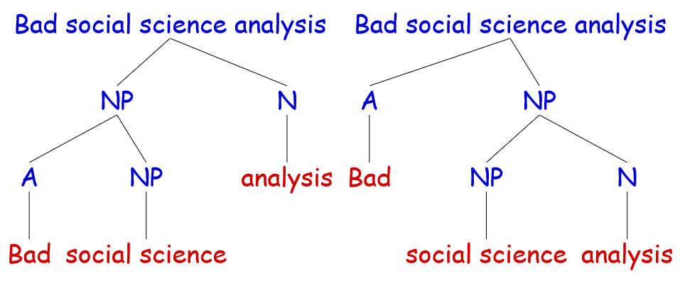 "A syntax tree parsing ""bad social science analysis"""